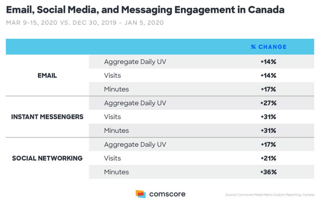 navigating social media during covid-19