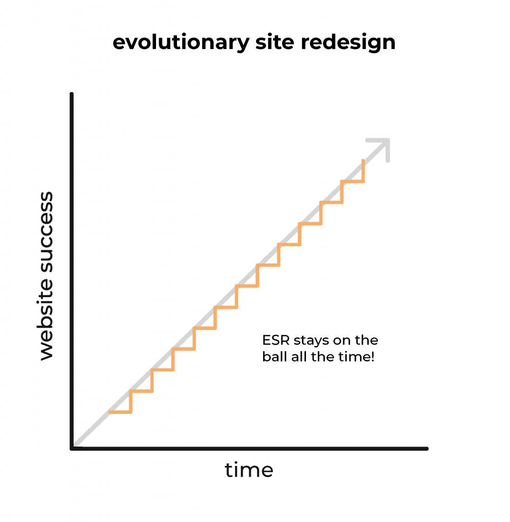evolutionary site redesign